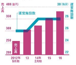 経営規模は順調に拡大<br />●売上高と運営施設数(日帰り施設を除く)
