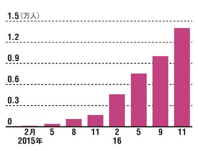 顧客基盤は順調に広がる<br /> ●「ヌッテ」の会員数の推移