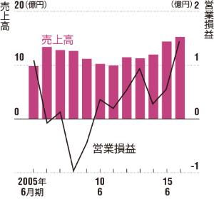 <b>業績は右肩上がりで伸びている<br />●売上高と営業損益の推移</b>