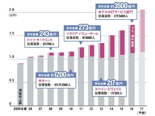 海外がけん引し28期連続増収へ<br />●NTTデータの業績推移と主な企業買収