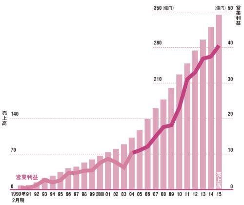 12期連続で増益を達成した<br/>●ハイデイ日高の売上高と営業利益
