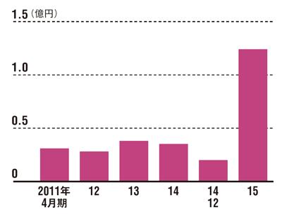 利益は1億円を突破<br /><span>●JMCの税引き利益の推移</span>