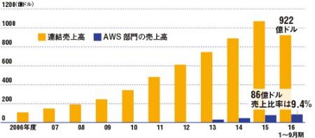 売り上げはネット通販の10分の1<br/><span>●米アマゾン・ドット・コムの業績推移</span>