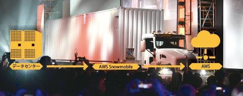 """トラックで企業内データを""""引っ越し""""<br/><span>●ラスベガスでお披露目された「AWS Snowmobile」</span>"""