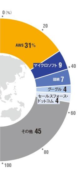 競合4社の合計より大きい<br/><span>●世界のクラウド市場シェア</span>