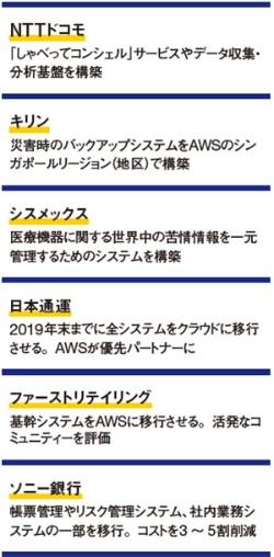 様々な業界で導入相次ぐ<br/><span>●AWSを導入した主な日本企業</span>