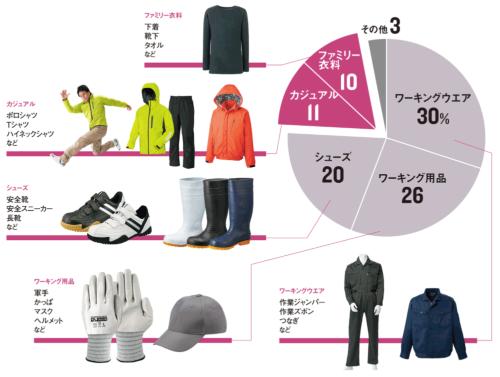 カジュアル衣料の比率が増えている<br /><span>●ワークマン店舗の商品構成</span>