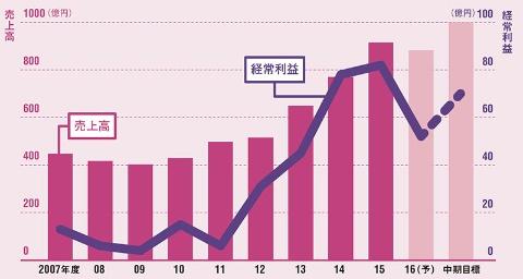 足元では円高が響くが、業績は拡大傾向<br/>●ジャムコの連結業績
