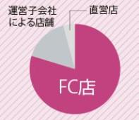 全国約1360店のうち、約8割をFC店が占めている