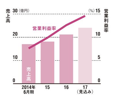 営業利益率は14%へ<br /> ●リファインバースの業績推移