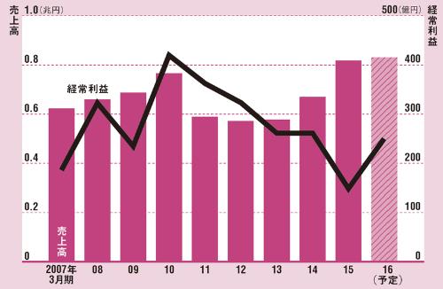 海運などの市況次第で収益の振れ幅が大きい<br/>●三井造船の連結業績の推移