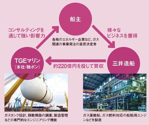 ガス関連の船舶ビジネスを上流から下流まで押さえる<br/>●独TGEマリンを買収した三井造船の戦略