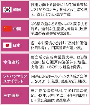 造船大国、日中韓の競争が激化<br/>●各国と国内造船の戦略や特徴