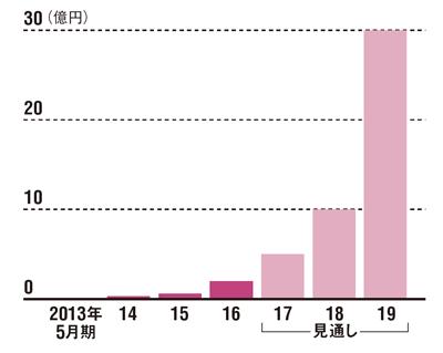 急成長が見込まれている<br /> ●MUJINの売上高推移