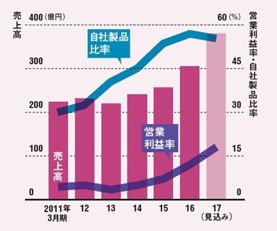 4期連続の増収増益へ<br />●日本ライフラインの業績