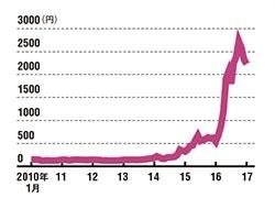 専門商社としては異例の値動き<br />●日本ライフラインの株価<br />(株式分割の調整後)