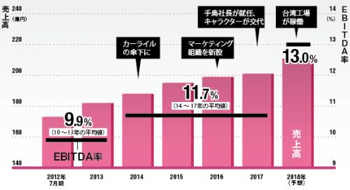 カーライル資本参加後、稼ぐ力は高まっている<br /><small>●おやつカンパニーの売上高とEBITDA率の推移</small>