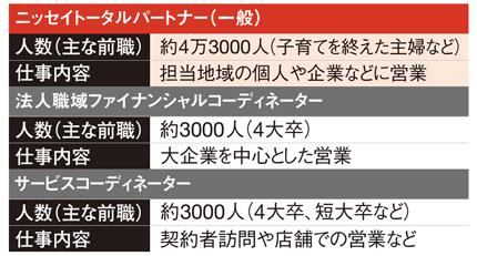 9割以上を女性が占めている<br />●日本生命の営業職員の全容