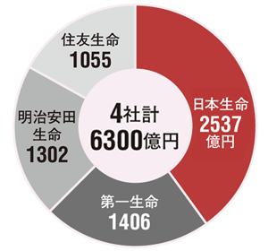 大手4社の中で日本生命が圧倒する<br />●営業職員チャネルの新契約年換算保険料