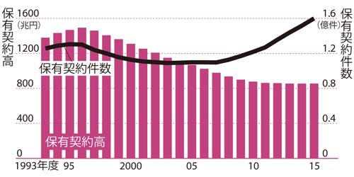 市場規模はピーク時から4割以上減っている<br />●個人保険全体の契約状況