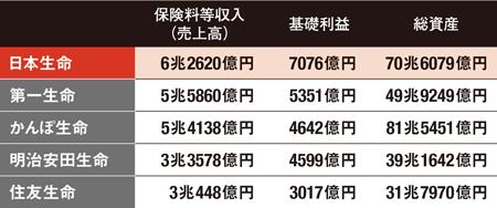 上位3社の競争が激化する<br />●大手生保の業績