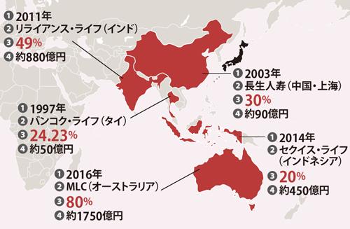 アジアで地歩を固め、豪州へ<br />●日本生命の海外M&A