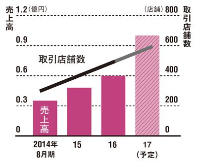 関西を中心に卸売先を増やしている<br /> ●食一の売上高と取引店舗数推移