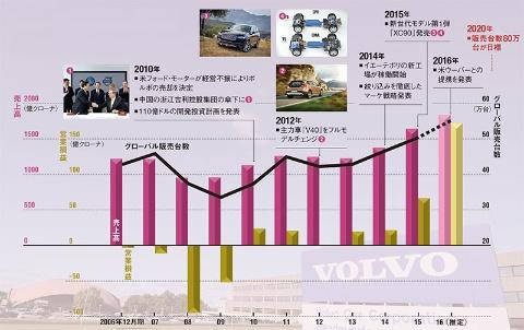 6年で販売台数は1.5倍 売上高・利益も急増<br/><span>●業績・販売台数の推移と主な出来事</span>