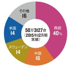 米中の販売が好調<br/><span>●地域別の販売台数</span>