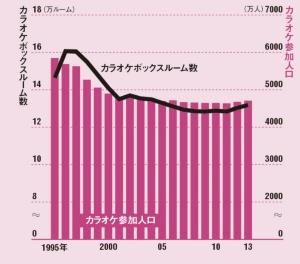 カラオケ人口は減少傾向<br/>●カラオケ参加人口とカラオケボックスルーム数の推移