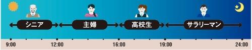 カラオケ店の稼動率を高める工夫(イメージ)