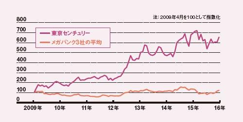 株価は設立当初の6倍に<br />●東京センチュリーとメガバンクの株価推移