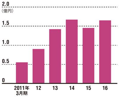 5年で売上高は3倍に<br />●アイ・ティ・イーの売上高推移