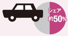 ▶自動車のボディーパネルの補強シート<span>(日欧米の完成車メーカー向け)</span>