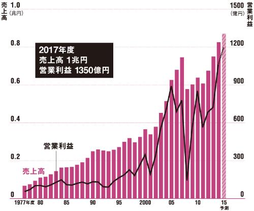 主力商品を変えて持続成長<br />●日東電工の連結売上高と営業利益