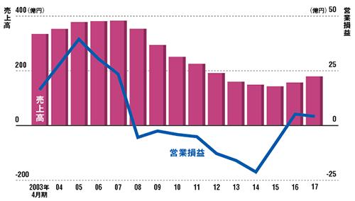 8期連続営業赤字という最悪期を脱した<br /><small>●メガネスーパー(現ビジョナリーHD)の売上高と営業損益の推移</small>
