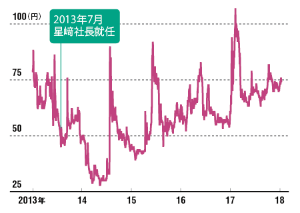 株価は100円割れが続いている<br /><small>●メガネスーパー(17年11月からビジョナリーHD)の株価(1月末まで)</small>