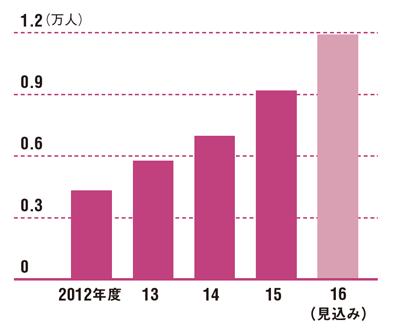 フリーランスの活躍の幅が広がっている<br /> ●人材事業の累積登録者数の推移