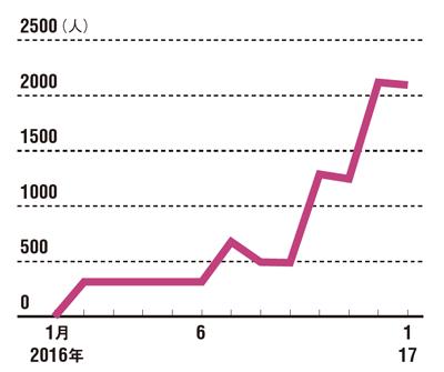 昨年秋から伸びが加速<br /> ●favyが運営する飲食店の合計会員数