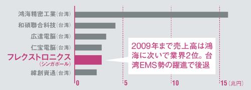 中華圏の顧客を取り込み台湾勢が躍進<br />●大手EMSの売上高規模(2016年)