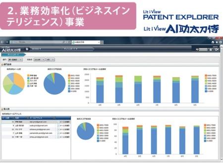 AIを使った、特許情報や営業支援などの分析システムを開発