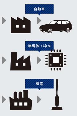 自動車から家電、半導体まで生産ラインを丸ごと作る<br /> ●平田機工のビジネスモデル