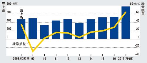 2017年3月期の売上高は50%増を見込む<br /> ●平田機工の業績推移