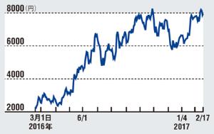 ●平田機工の株価推移