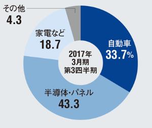 ●平田機工の事業部門別売上高構成比