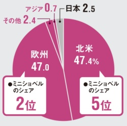 "<span class=""title-b"">海外比率が97%超</span><br />●地域別の売り上げ構成(18年2月期推定)"