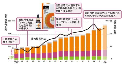 化粧品(スキンケア)で大きく成長<br/>●事業別の売上高と連結経常利益