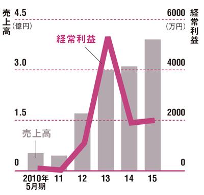 歯ブラシの出荷が伸び売上高拡大<br /> ●夢職人の業績推移