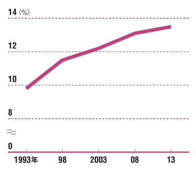 空き家の増加は深刻な問題に<br /> ●日本の住宅に占める空き家の割合
