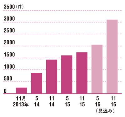 アイデアはうなぎ登りで増えている<br />●提案された商品コンセプト数の推移